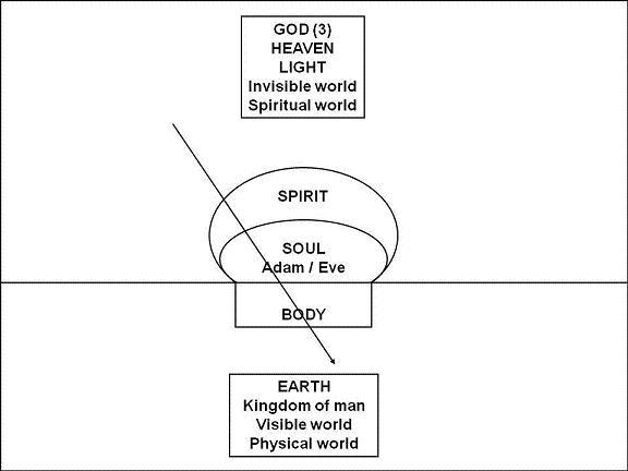11. Heers over de aarde