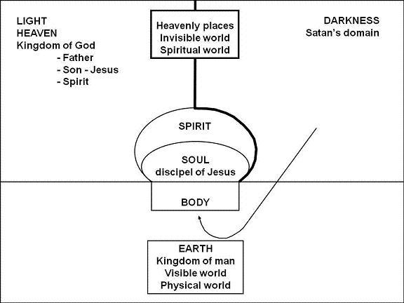 21. Discipel aanval satan