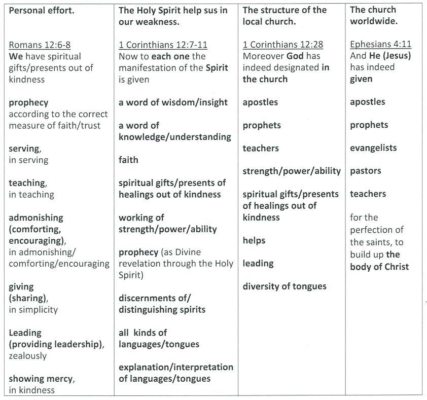 Spiritual life in the church